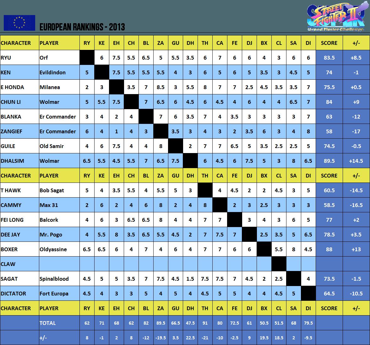 rankings_2013_euro